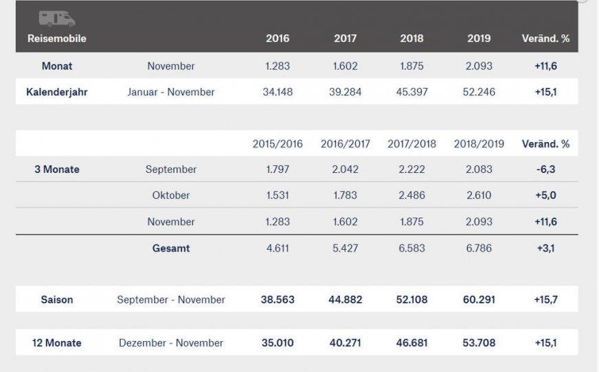 Rekordowe dane niemieckiego przemysłu RV